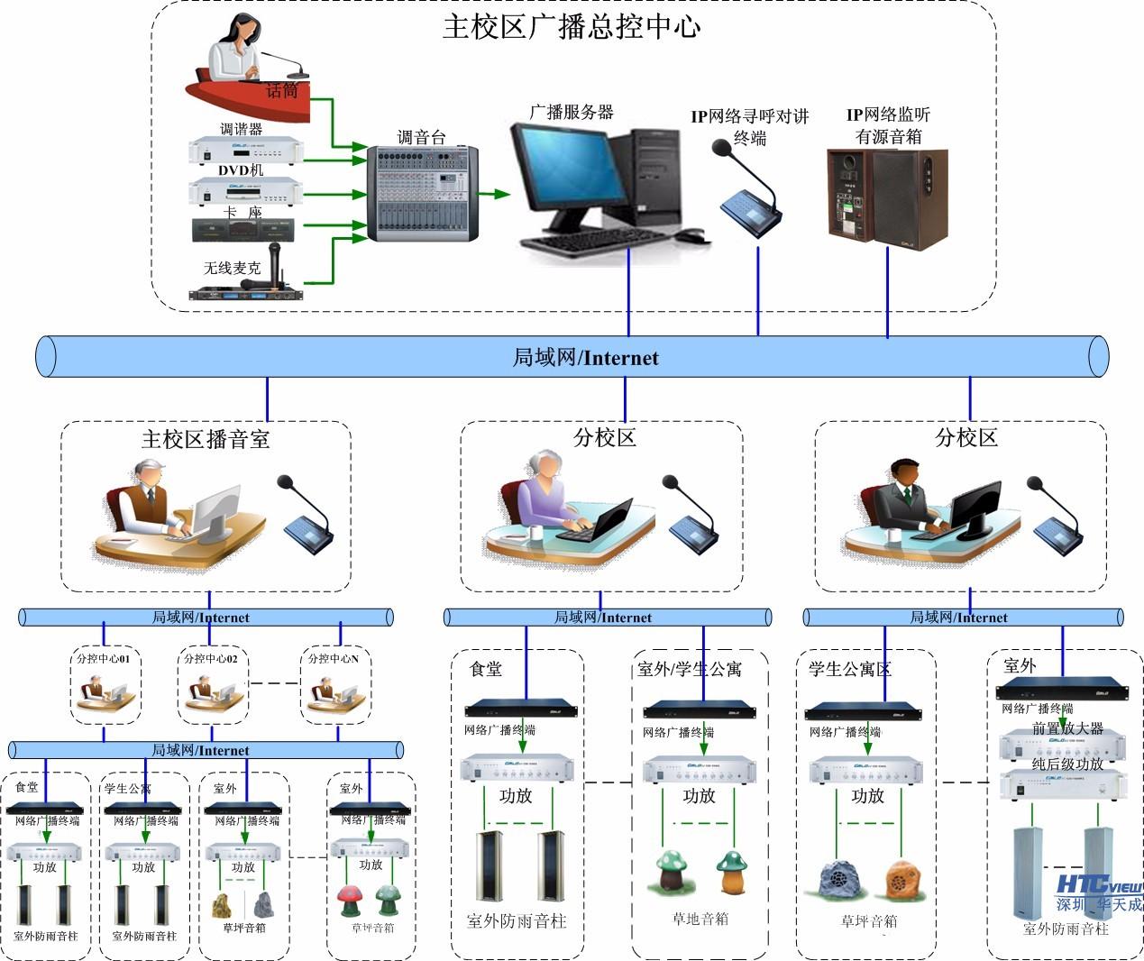 校园智能ip网络广播系统价格_校园ip网络广播系统厂家