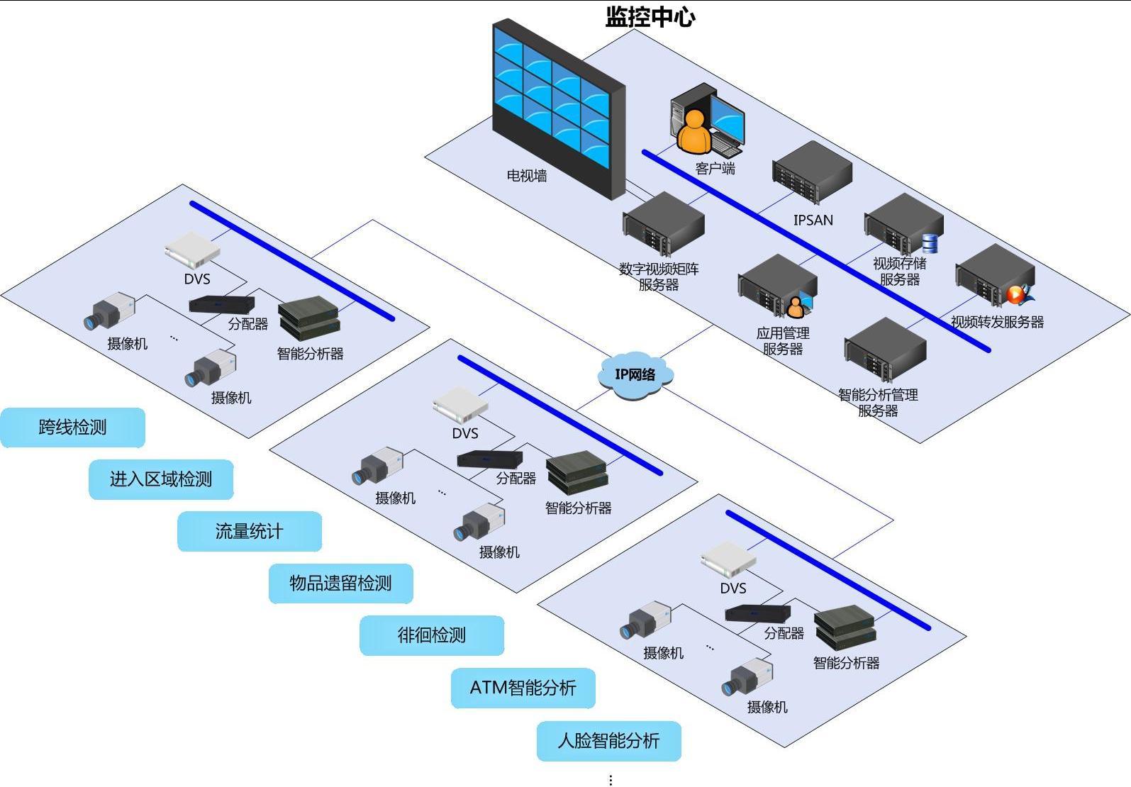 智能视频分析系统解决方案