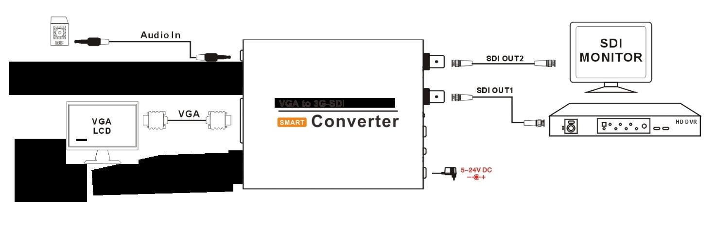 HTCVIEW HX-V/3G86 VGA to SD/HD/3G-SDI转换器是一款将VGA信号转换为高清串行数字接口SDI信号的设备。该设备集成SDI线路驱动和VGA接收器,可方便地将VGA信号转为SDI信号,同时会将VGA所带音频信号分离转换后嵌入到SDI信号中,或将通过3.5mm音频输入接口输入的模拟音频与VGA视频一起嵌入到SDI信号中,以实现声音及图像同步传输。   HX-V/3G86内置有专业图像处理器,可对视频进行色彩空间转换、去交叉、格式与分辨率转换(缩放)、裁切、降噪、色彩增强等处理,