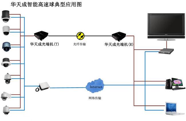 X倍智能红外高速球机,采用全铝合金球型外壳、采用控制板、摄像机、红外灯模块分离式、外露式外壳防护设计,散热性好、防水性能好,可靠性高。采用最新红外阵列式(LED Array)技术,亮度高,照射距离远,光场分布均匀,使用寿命长。支持128个预置位,云台任意位置存储/调用,定位准确。支持两点之间左右扫描。支持4组巡航,每组可以存储16个预置点。支持花样扫描。支持360º扫描。支持空闲时间功能。支持有线报警功能,4路报警输入/1路报警输出。支持定时功能。包括定时彩转黑、报警、调用预置点等。多种机芯可选